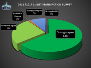 LS Client Satisfaction Survey