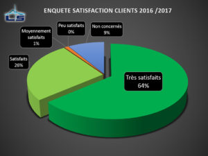 LS Satisfaction clients 2017